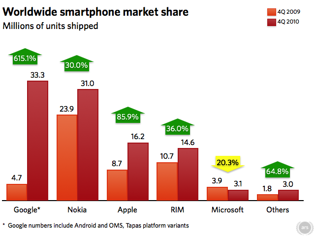 Android becomes leading smart phone platform in Q4 2010