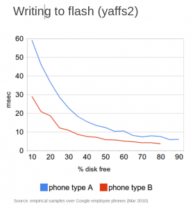 Writing to NAND flash memory on Nexus One